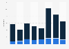 Anteil von Produktneuheiten am Umsatz der Schiff- und Luftfahrt bis 2015