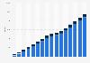 Anzahl der Ärzte in Medizinischen Versorgungszentren (MVZ) in Deutschland bis 2017