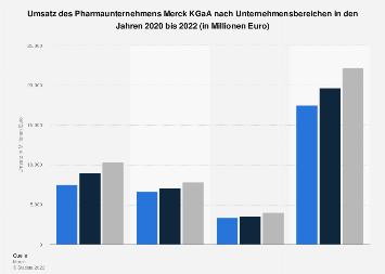 Umsatz der Merck KGaA nach Unternehmensbereichen bis 2017