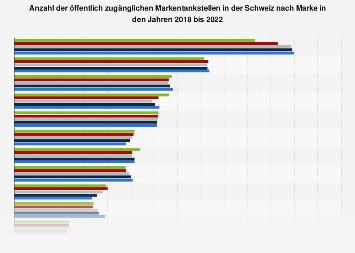 Anzahl der Tankstellen in der Schweiz nach Marke 2017