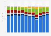 Mediasplit bei Bierwerbung in Deutschland bis 2017