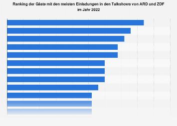 Meisteingeladene Gäste in den Talkshows von ARD und ZDF 2017
