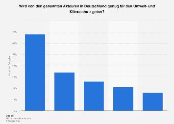 Umfrage zum Umwelt- und Klimaschutz-Engagement verschiedener Akteure in Deutschland