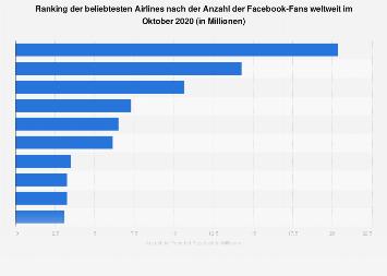 Beliebteste Airlines in Deutschland nach der Anzahl der Facebook-Fans 2018