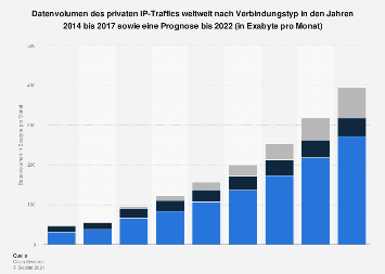 Datenvolumen des privaten IP-Traffics weltweit nach Verbindungstyp bis 2021