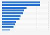 Paid Content - wofür Internetnutzer in den USA bezahlen 2010