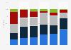 Zeitbudget bei der Nutzung von Content auf dem iPad im Jahr 2010