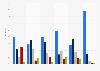 Zeitbudget bei der Nutzung von Content auf dem iPhone im Jahr 2010