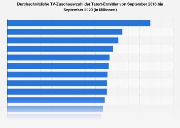 Durchschnittliche Einschaltquoten der Tatort-Ermittler bis Januar 2018