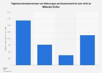 Devisenmarkt - Tägliches Handelsvolumen von Währungen 2010