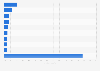 Spam-Mails: Meistgenutzten URLs