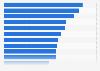 Filme mit den meisten Downloads über Torrent-Netzwerke 2015