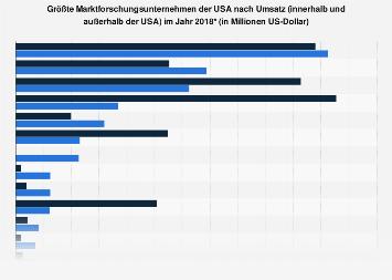 Größte Marktforschungsunternehmen der USA nach Umsatz 2017