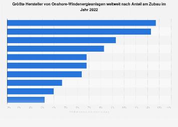 Onshore-Windenergie - Marktanteile der Hersteller weltweit 2016