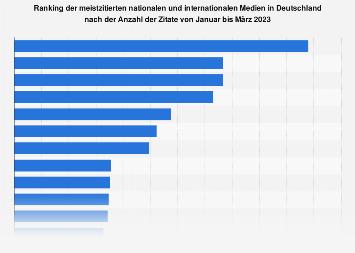 Ranking der meistzitierten Medien in Deutschland 2018