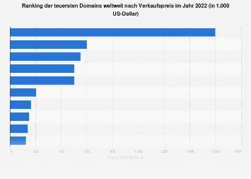Verkaufspreise der teuersten Domainverkäufe weltweit 2017