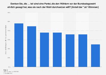 Einschätzung der Ehrlichkeit der Parteien bei Wahlversprechen zur Bundestagswahl 2017