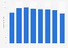 Anteil der Eigenzulassungen beim Autokauf in Deutschland bis 2017