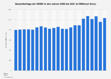 Erträge der GEMA bis 2018