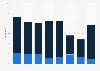 Anteil von Produktneuheiten am Umsatz der Branche Telekommunikation bis 2015