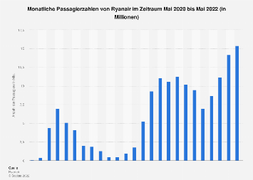 Monatliche Passagierzahlen von Ryanair bis Mai 2019