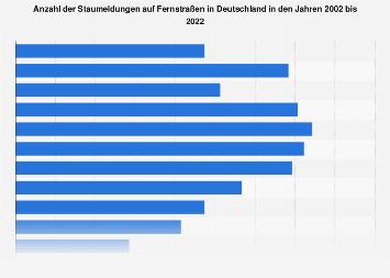 Staumeldungen auf Fernstraßen in Deutschland bis 2018