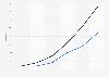 3D-fähige PCs in den USA 2010 bis 2015