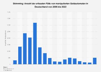 Skimming - Manipulationen von Geldautomaten in Deutschland bis 2017