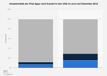 Umsatzanteile von iPad Apps in 2010
