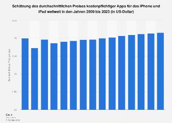 Prognose zur Preisentwicklung der kostenpflichtigen Apps für iPhone und iPad bis 2023