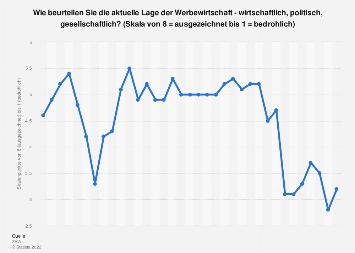 Bewertung der Lage der Werbewirtschaft in Deutschland bis 2018