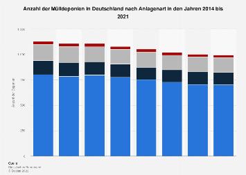 Mülldeponien - Anzahl nach Anlagenart in Deutschland bis 2016