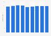 Investitionen in Werbung in Deutschland bis 2013
