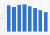 Innovatorenquote der Branche Software, EDV und Informationsdienste bis 2015