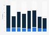 Produktneuheiten in der Branche Software, EDV und Informationsdienste bis 2015