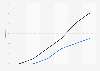 3D-fähige Handys in Japan von 2010 bis 2015