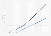 3D-fähige Handys in den USA von 2010 bis 2015