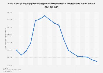 Geringfügig Beschäftigte im Einzelhandel in Deutschland bis 2016