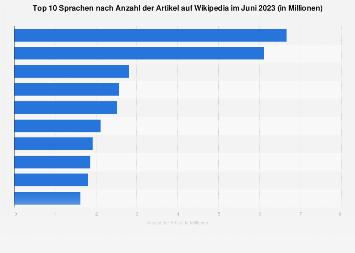 Häufigste Sprachen auf Wikipedia nach Anzahl der Artikel weltweit 2018