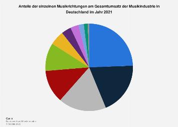 Anteile der Musikrichtungen am Umsatz der Musikindustrie 2017