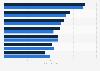 Umfrage zu den beliebtesten Genres bei Computer und -Konsolenspielen 2014
