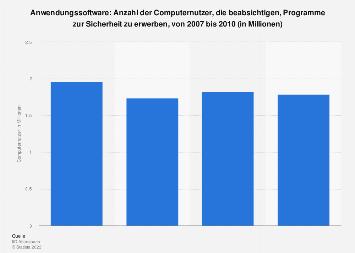 Kaufabsicht für Sicherheitsprogramme im Bereich Anwendungssoftware unter Computernutzern