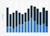 Anteil von Produktneuheiten am Umsatz der Pharmabranche in Deutschland bis 2016