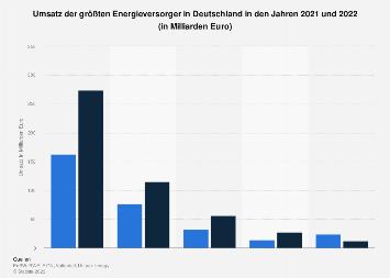 Größte Energieversorger in Deutschland nach Umsatz 2017