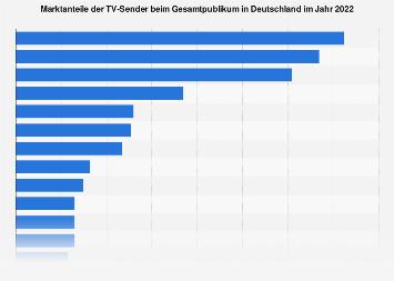 Marktanteile der TV-Sender in Deutschland 2017
