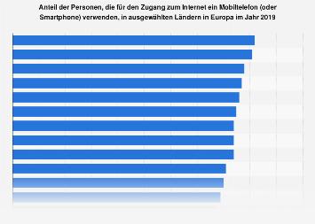 Nutzung des Internets durch mobile Endgeräte in der Europäischen Union (EU-28) 2017