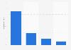 Marktanteile der Anbieter von E-Readern 2012