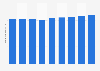 Bodenbeläge - Umsatz in Deutschland bis 2015