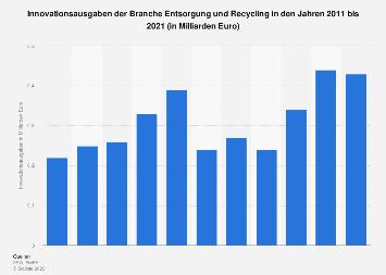 Innovationsausgaben der Branche Entsorgung und Recycling in Deutschland bis 2017