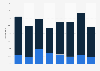 Anteil von Produktneuheiten am Umsatz der Branche Film und Rundfunk bis 2015